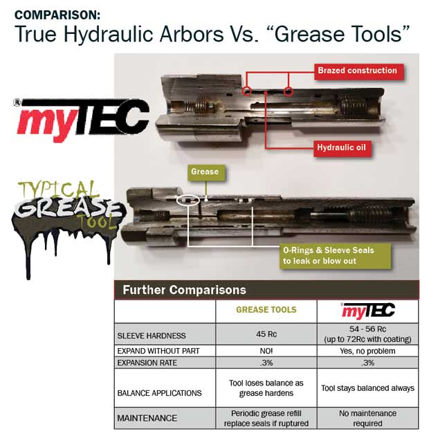 """While """"grease arbor"""" manufacturers would like to claim that a brazed tool such as those produced by MyTEC lose pressure over time and must be refilled by an authorized repair facility like Euro-Tech or the factory, nothing can be farther from the truth. With no sleeve seals to leak, even under extreme conditions such as actuation without a workpiece, a brazed arbor is capable of hundreds of thousands of trouble-free actuations."""